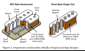 Know Your Tools Interpreting Electric Guitar Pickup Specs