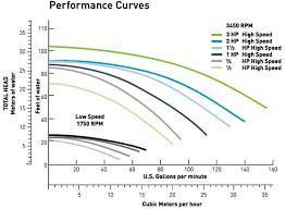 pentair whisperflo dual speed up rate 1 hp pump wfds 24 pentair whisperflo pump curve
