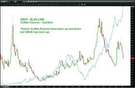 Starbucks Stock Quote