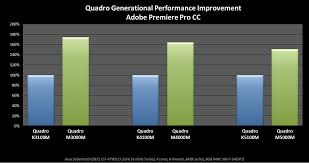 Mobile Gpu Benchmark Chart Nvidia Announces Six New Quadro Mobile Gpus Legit Reviews