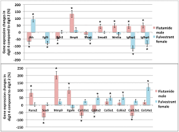 2d 4d Ratio Chart Developmental Basis Of Sexually Dimorphic Digit Ratios Pnas