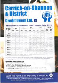 Loan Repayment Table Carrick On Shannon District Credit Union Ltd