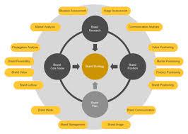 Brand Strategy Circular Diagram Free Brand Strategy