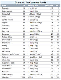 Low Glycemic Food Chart List Printable Gluten Free Sugar