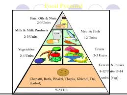 Diet Chart For A Child Of 12 14 Years Nutritional Management Of Diabetes And Heart Diseases Ppt