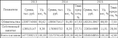 Анализ основных финансово экономических показателей  Оценка пассивов АО Альфа Банк по укрупненным позициям