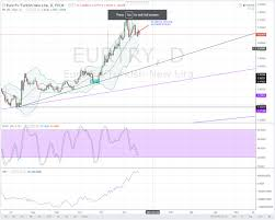 Eur Try Chart Try Finds Some Support Eurtry Daily Analysis For 21 12 2016