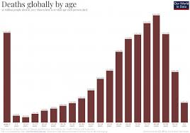 Child Infant Mortality Our World In Data