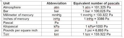 29 Described Pressure Conversion Units Chart