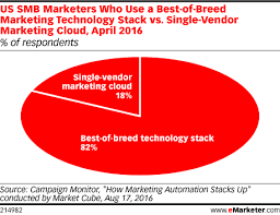 Us Single Charts 2016 Us Smb Marketers Who Use A Best Of Breed Marketing