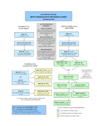 20 Experienced Course Placement Chart