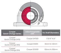 Pedestal Bearing Size Chart Skf Cooper Quick Change Pedestals Safq Series