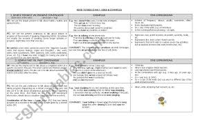 Tense Adverb Chart Verb Tenses Chart Esl Worksheet By Chaniss