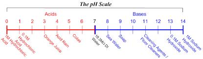 Metal Precipitation Ph Chart Ph Adjustment And Neutralization The Basics