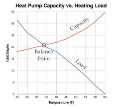 The 3 Types Of Heat From Heat Pumps Energy Vanguard