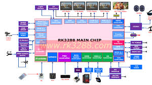 smart tv diagram wiring diagram for you • rockchip rk3288 specifications released smart tv wiring diagram samsung smart tv diagram