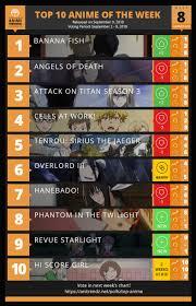 Top Summer 2018 Anime Week 8 On Anime Trending Anime