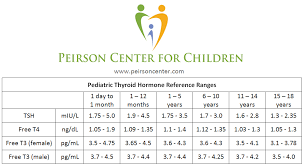 Thyroid Test Range Chart India Pediatric Thyroid Reference Ranges