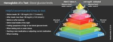 A1c Levels Chart Hemoglobin A1c Test Chart Results Normal High Low Levels