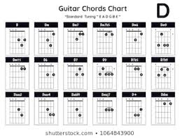Guitar Chord Chart Dm7 Royalty Free Dm Chord Stock Images Photos Vectors