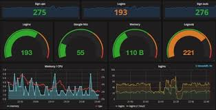 Grafana Pie Chart Query Building Dashboards With Grafana Dots And Brackets Code Blog