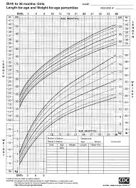 2000 Cdc Growth Charts For The United States Length For Age