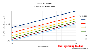 electric motors frequency no of poles and synchronous sd