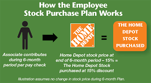 Small Picture Home Depot Live The Orange Life Employee Stock Purchase Plan ESPP