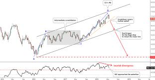 Wti Chart Wti Crude Oil Weekly Chart Ino Com Traders Blog