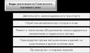 Гомельское вагонное депо отчет о практике buhucheta net В соответствие с целями предметом деятельности и законодательством Республики Беларусь основными видами деятельности вагонного депо являются следующие