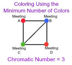 Chromatic colors, on the other hand, have characterizing hues such as red, blue and yellow, as well as saturation, which is an attribute of. Chromatic Number Definition Examples Math Class Video Study Com