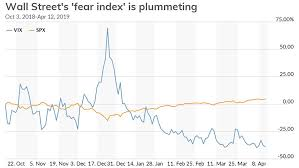 Epic Games Stock Market Chart Wall Streets Fear Index Tumbles To 6 Month Low As Stock