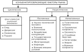 Маркетинговые исследования в схемах Объекты маркетинговых исследований