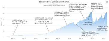 Zcash Difficulty Chart