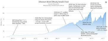 Ethereum Classic Difficulty Chart Eth Difficulty Chart Pitaniesug Ga
