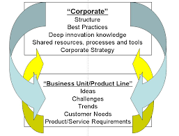 Bottom Up Org Chart Innovate On Purpose Org Chart For Innovation