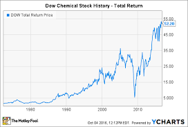 Dow Chemical Stock Price History Chart Dow Chemical Stock How The Chemical Giant Bounced Back