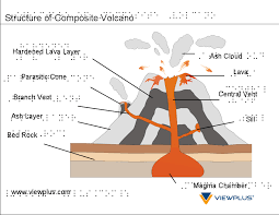 Anatomy Of A Volcano Worksheet Free Worksheets Library | Download ...