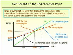Cost Volume Profit Chart Excel Cost Volume Profit Graph Excel Template Hlsxf Lovely Cost