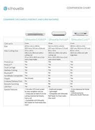 Silhouette Cameo Comparison Chart Shop Silhouette Cameo 3 Cutting Plotter White Online In