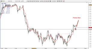 Trading Strategy Ichimoku Without Secrets Article