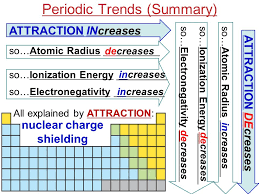 Periodic Trends We will explain observed trends in  Atomic (and ...
