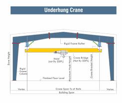 Monorail Crane Beam Design Cranes System Pre Engineered Buildings Steelon Buildings