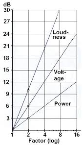 Sones Comparison Chart Loudness Volume Doubling Sound Level Change Factor Of