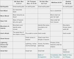 Chart Of Seven Seals Trumpets And Bowls Revelation And The Endtime Timeline Bible Prophecy And Truth