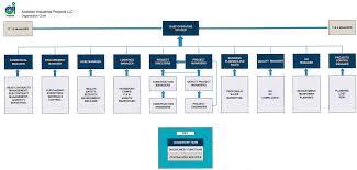 Organisation Chart Arabian Industries