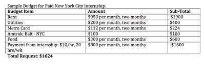 Budget Proposal Examples - Meyerhoff Internship Fellowship