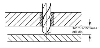 Du Bushing Size Chart Bushing Installation Technical Data Carr Lane