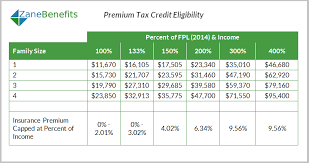 Nj Family Care Income Chart 2017 Premium Tax Credit Charts 2015