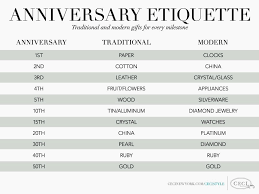 traditional wedding anniversary gifts anniversary etiquette traditional and modern ts for